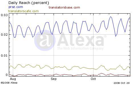 proz.com vs translatorscafe.com Vergleich