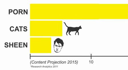 Content im Web 2015