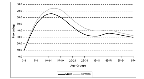 Ability to speak Irish by age group and sex